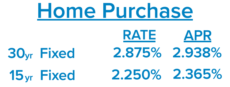 Home Purchase Rates